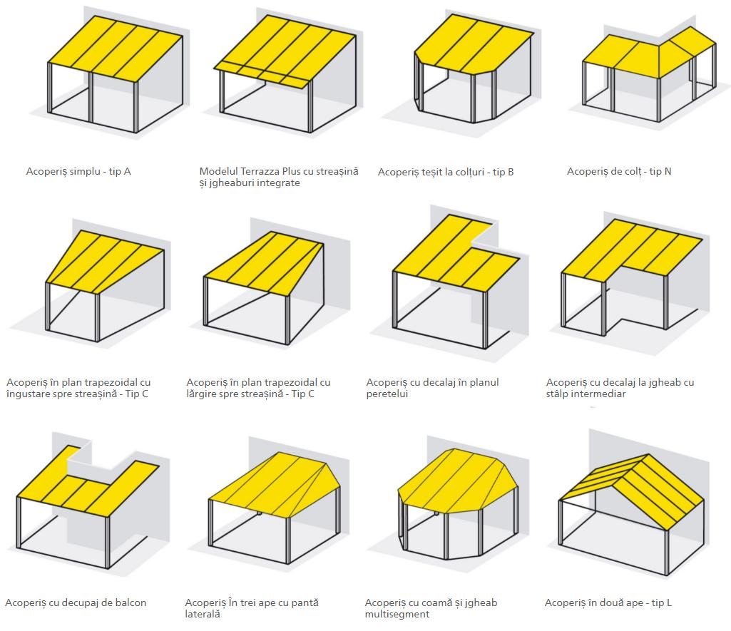 Configuratii structurale